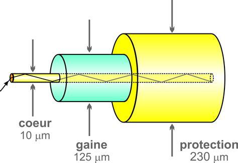 Qu Est Ce Que La Fibre Optique 422 by Fibre Optique Pourquoi