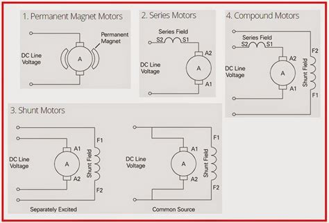 dc motor types electrical engineering world 4 types of dc motors