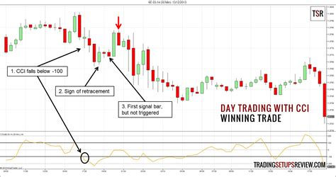 does pattern day trader apply to forex day trading forex with cci indicator trading setups review