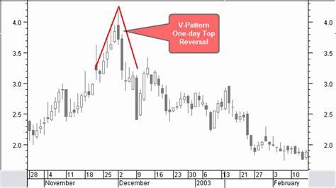 reversal pattern technical analysis stocata org 008 trend reversal patterns technical analysis