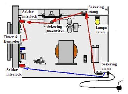 kapasitor untuk microwave mengupas rahasia oven microwave dan belajar bagaimana bekerjanya wijdan kelistrikan
