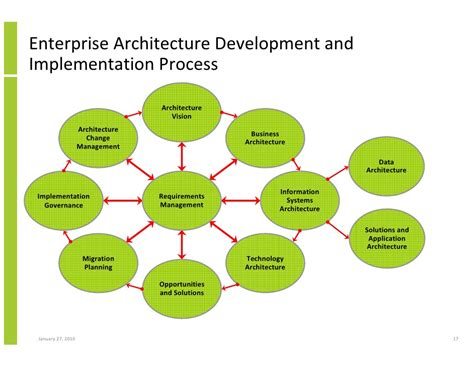 design authority definition enterprise architecture implementation and the open group