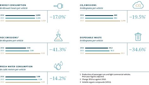 volkswagen production system production volkswagen annual report 2016