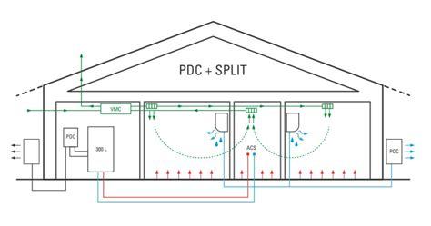 pompa di calore elettrica per riscaldamento a pavimento qual 232 l impianto energetico pi 249 adatto alla tua casa