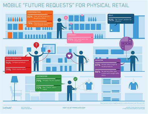 the end of shopping the future of retail in an always connected world books new latitude study investigates opportunities for mobile
