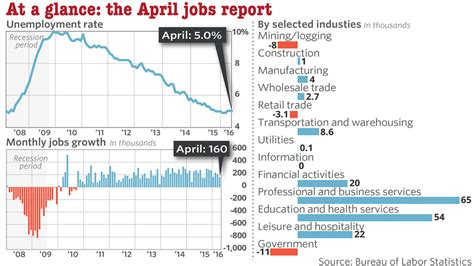 Marketwatch Economic Calendar U S Growth Slows In April Marketwatch