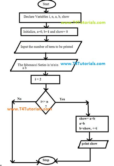 c programs with algorithms and flowcharts fibonacci sequence flowchart create a flowchart