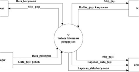 cara membuat dfd di visual paradigm membuat data flow diagram level context dan level 0 untuk