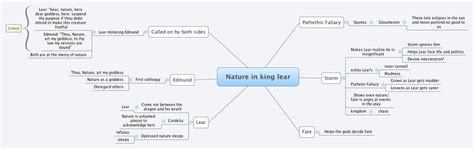 king lear themes nature nature in king lear cianmm xmind the most