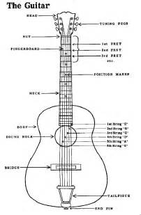 most important guitar terms