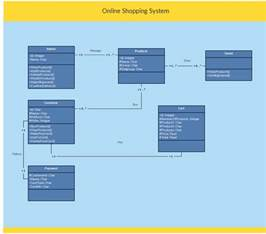 template class in java uml class diagram exle shopping system class