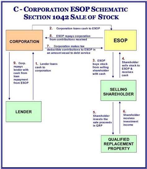 section 1042 esop esop corporate resources
