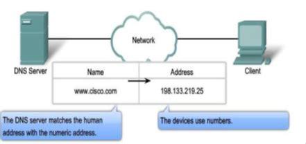 Domain Name System Adalah Suatu Sistem Yang Memungkinkan Nama Suatu Host