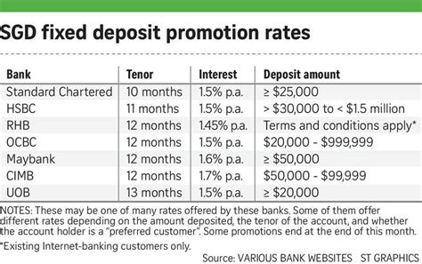housing loan rate singapore banks offering higher fixed deposit interest rates amid singapore savings bonds