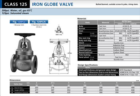 Check Valve Cast Iron Kitz kitz 125fcj cast iron globe valve tyval industrial