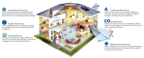 home security plan gsm wireless alarm system for diy installation protect