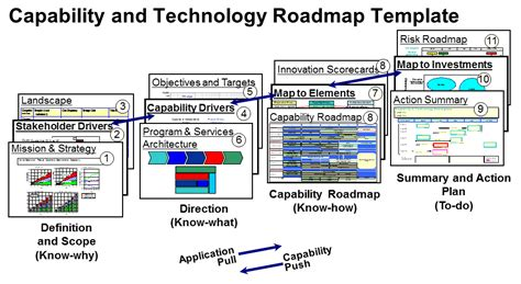 Capability Roadmapping Capability Map Template