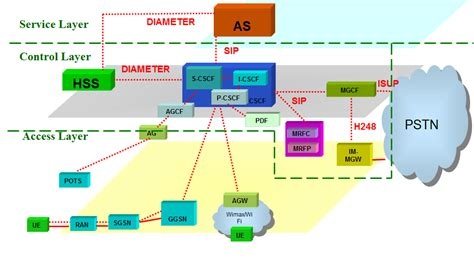 mobile unified communications mobile unified communications network architecture ims