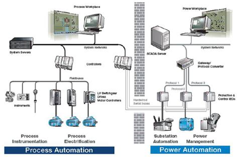 88 Pro Loop Powered Process distributed systems dcs information engineering360
