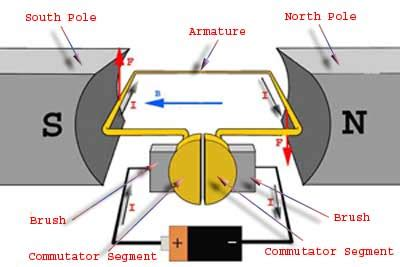parts of simple electric motor working or operating principle of dc motor