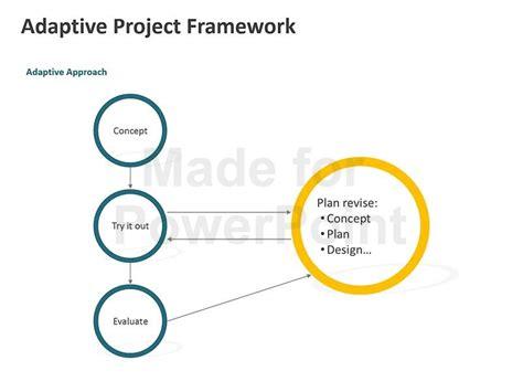project management framework templates powerpoint bundle project management models