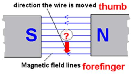 electromagnetic induction exles electromagnetic induction