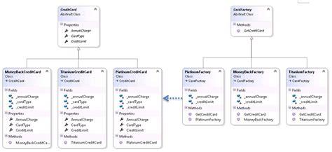 factory pattern in c sharp factory method design pattern in c