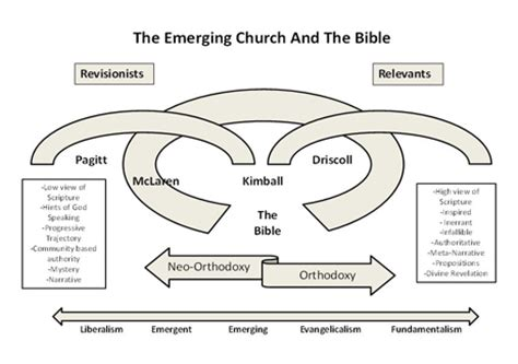the deconstructed church understanding emerging christianity books working on your preaching style great resource to help