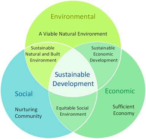 sustainability venn diagram venn diagrams solution conceptdraw