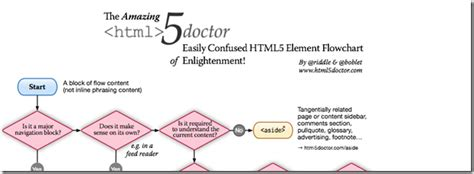 flowchart html5 html5 flowchart 28 images html5 flowchart library 28