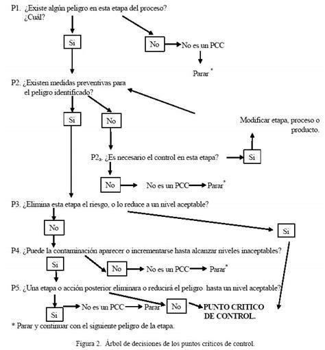 contoh bio line diagrama de flujo haccp gallery how to guide and refrence