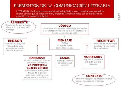imagenes literarias y elementos simbolicos elementos de la comunicaci 243 n literaria teor 205 a literaria