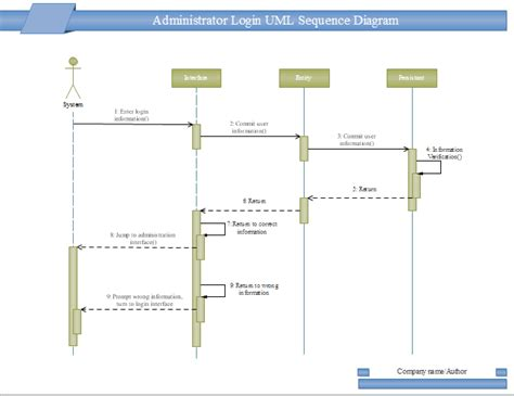 sequence diagram powerpoint template login uml sequence free login uml sequence templates