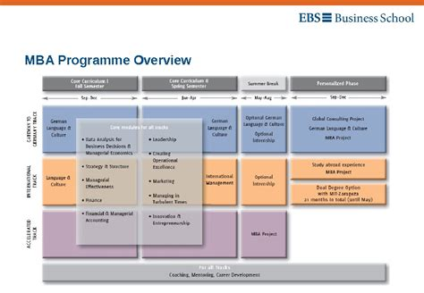 Ebs Germany Mba Ranking by Ebs Time Mba Open Day 01