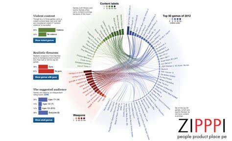 Статистические графики и их виды.