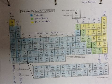 Color Coded Periodic Table by Unit 3 Periodic Table Atomic Structure Mrs Knipp S