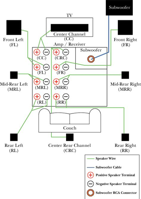 audio connectors  formats  home theater