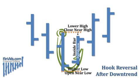 periodic reversal pattern ocean currents video hook reversal bar chart pattern
