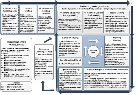 guide to incident management system implementation