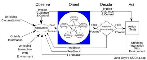 Steve Blank Hacking For Defense In Silicon Valley Ooda Loop Diagram