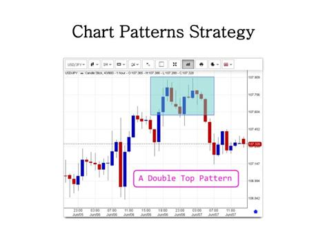 chart pattern trading strategies ppt the best forex trading strategies powerpoint