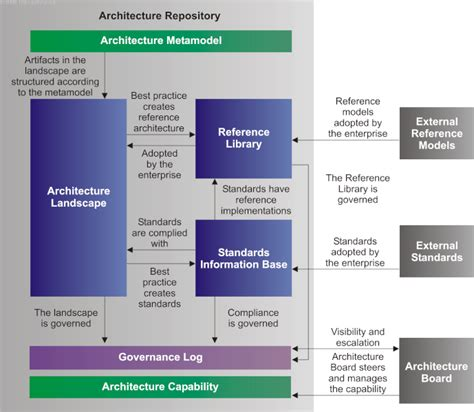 the open group architecture framework togaf core concepts