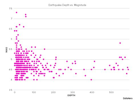 earthquake depth correlation vs causation