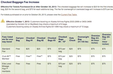Alaska Airlines Baggage Fees | new fees coming to alaska airlines on october 30 travel