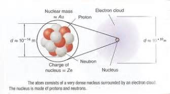 Defintion Of Proton Ii Elements And The Periodic Table Smithsburg Chemistry
