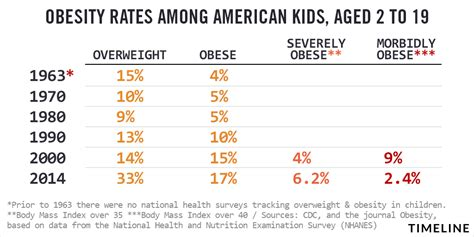 childhood obesity    kennedy administration     worse
