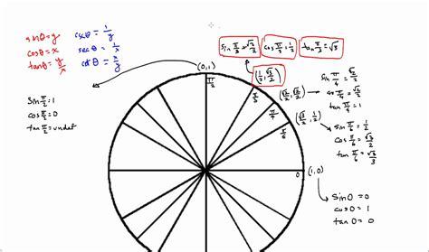unit circle with tangent values math help pinterest