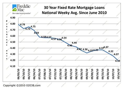 mass housing mortgage rates compelling reason to borrow money now franklin ma
