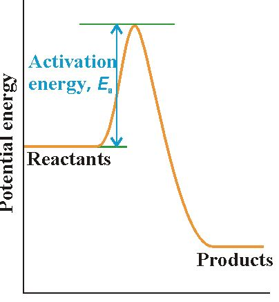 what letter represents the activation energy for the reaction