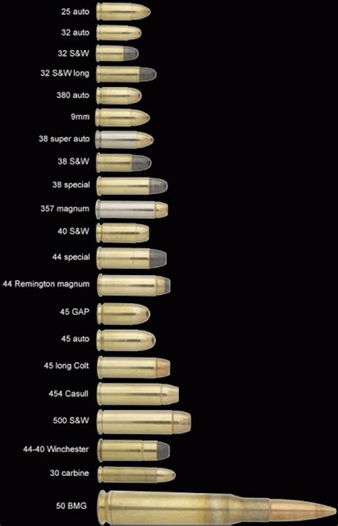 bullet for my names ammo and gun collector complete list of all calibers of
